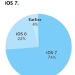 Udbredelsen af Apples iOS 7 (Kilde: Apple)