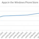 Graf over udviklingen af applikationer i Windows Phone Store