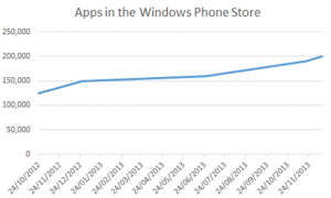 Graf over udviklingen af applikationer i Windows Phone Store
