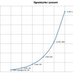 signalstyrke i procent, graf, dbm