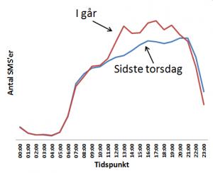 TDCs kunder i reel SMS-storm (Graf: TDC)