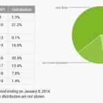 Opgørelse over Android-versionerne (Kilde: Android Dashboards)