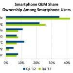 Smartphone rapport USA sep okt nok 2013