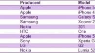 Januar er den store udsalgsmåned, men det betød ikke danskerne købte billige smartphones, tværtimod.