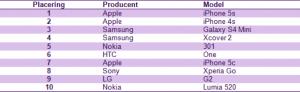 Telias Top 10 liste over solgte mobiltelefoner i januar 2014 (Kilde: Telia)