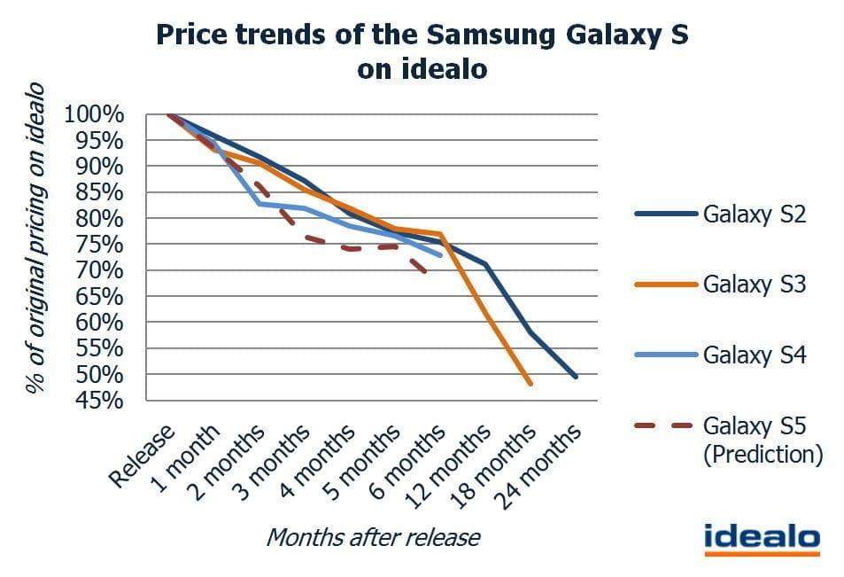 Prishistorikken for Galaxy S II, Galaxy S III og Galaxy S4 (Kilde: Idelao)