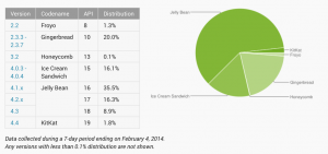 Opgørelse over Android-versionerne - februar 2014