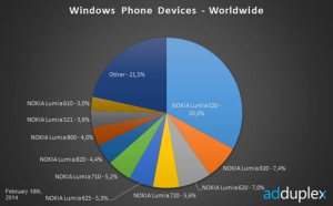 Opgørelse over Windows Phone (Kilde: Adduplex)