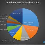 Opgørelse over Windows Phone (Kilde: Adduplex)