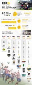 For at fejre fødselsdagen har EA SPORTS skabt den vedhæftede infografik, der illustrerer spilvariantens udvikling.