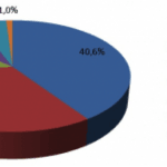 Statistik browsere