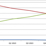 Den procentvis andel af datatrafikken i Telias netværk fordelt på teknologier. For første gang nogensinde foregår størstedelen af datatrafikken på 4G-netværket (Kilde: Telia)