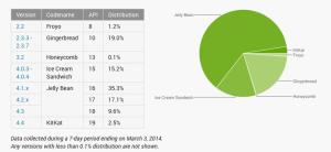 Opgørelse over Android-versionerne (Kilde: Developer Android)