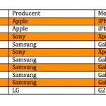 Top 10 over mest solgte telefoner hos 3 i februar 2014 (Kilde: 3)