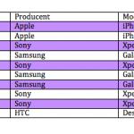 Top 10 over mest solgte telefoner hos Telia i februar 2014 (Kilde: 3)