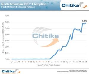 Opgørelse fra Chitika vedrørende adoptionen af iOS 7.1 opdateringen