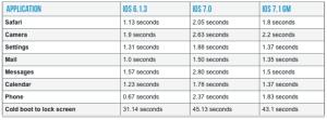 Målinger af ydeevne på iPhone 4 med iOS 6 - iOS 7 og iOS 7.1