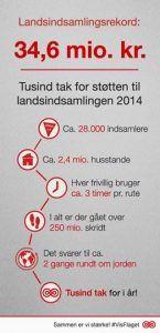 Fakta om Kræftens Bekæmpelses landsindsamling 2014
