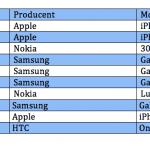 Top 10 over bedst solgte telefoner i marts måned