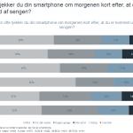 Resultater fra undersøgelse foretaget af Epinion for Telenor