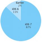 Udbredelse af iOS styresystemet i perioden frem til 6. april 2014 (Kilde: Apple)