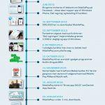 Et år med MobilePay (Kilde: Danske Bank)