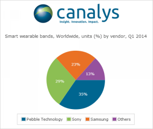 WEARABLE bands shipments Q1 2014 Canalys