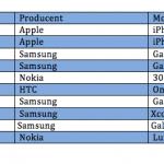 Opgørelse over solgte telefoner i april 2014 (Kilde: Telenor)