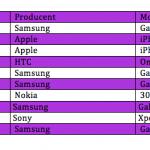 Opgørelse over solgte telefoner i april 2014 (Kilde: Telia)