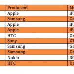 Opgørelse over solgte telefoner i april 2014 (Kilde: 3)