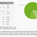 Opgørelse af udbredelsen af Android-versioner