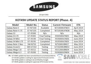 Dokument der angiveligt viser en oversigt over de enheder, som vil modtage Android 4.4 KitKat de næste måneder (Kilde: Sammobile)