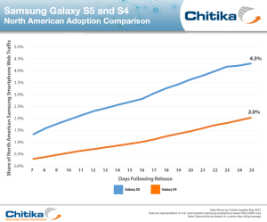 Chitika Insights Samsung Galaxy S5 salg