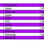 Top 10 over bedst solgte telefoner i maj måned (Kilde: Telia)