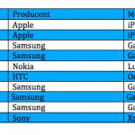 Top 10 over bedst solgte telefoner i maj måned (Kilde: