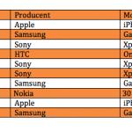 Top 10 over bedst solgte telefoner i maj måned (Kilde: 3)