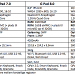 LG G Pad 7.0 , 8.0 og 10.1
