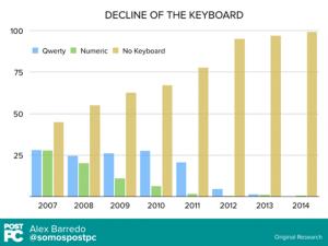 Udviklingen af forskellige tastatur varianter på mobiltelefoner