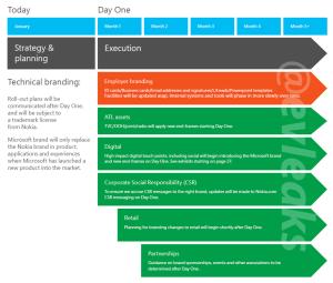 Microsoft / Nokia slides lækket