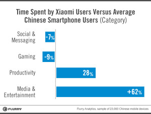 Xiaomi analyse (Foto: Flurry)