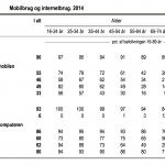 Mobilbrug 2014 (Kilde: Danmarks Statistik)