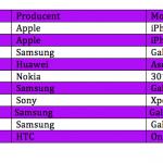 Top 10 over bedst solgte telefoner i juni måned (Kilde: Telia)