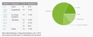 Opgørelsen over Android-versionernes fordeling (Kilde: Android developer)