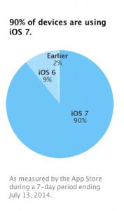 Fordelingen af iOS-versioner i juli 2014  (Kilde: Apple)