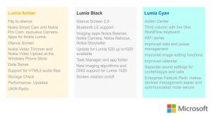Lumia Cyan opdateringen