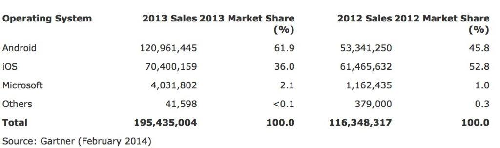 Table 1 Worldwide Tablet Sales to End Users by Operating System, 2013