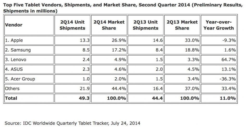 Table 2 Top Five Tablet Vendor