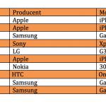 Top 10 over bedst solgte telefoner i juni måned (Kilde: 3)