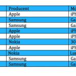 Top 10 over bedst solgte telefoner i juni måned (Kilde: Telenor)