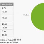 Opgørelse over udbredelsen af de forskellige Android-versioner august 2014